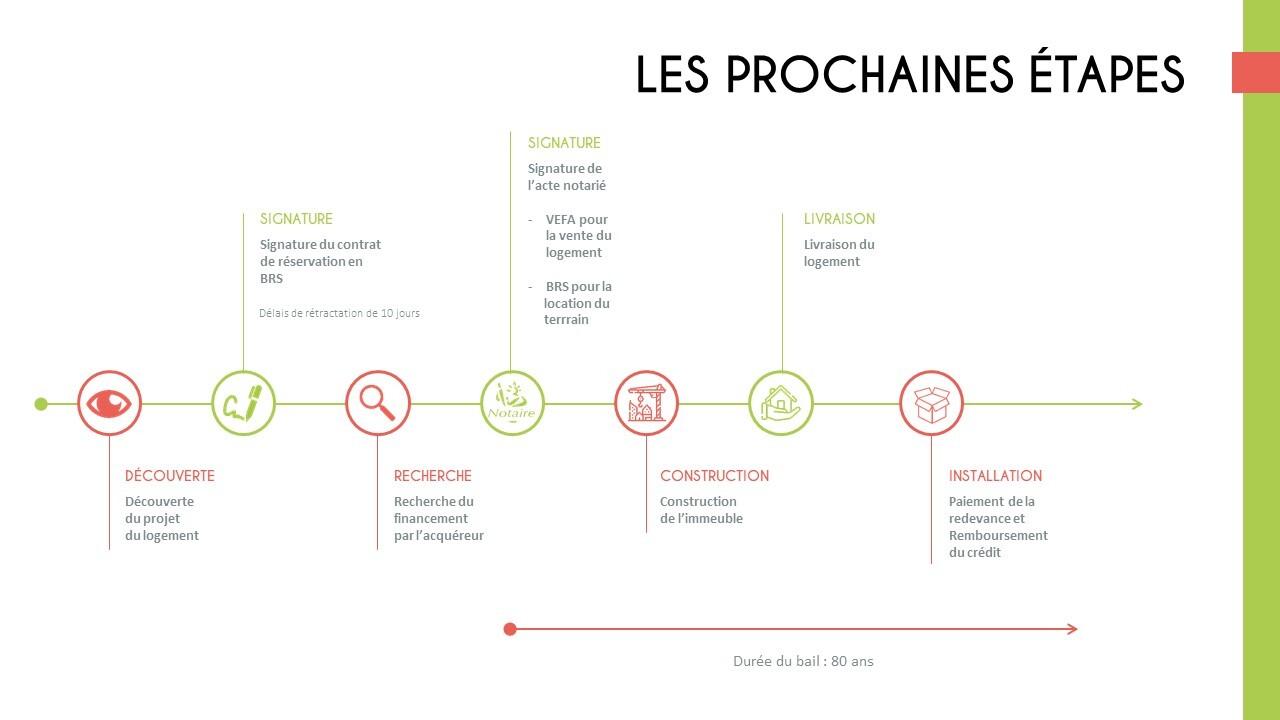 Les différentes étapes du BRS
